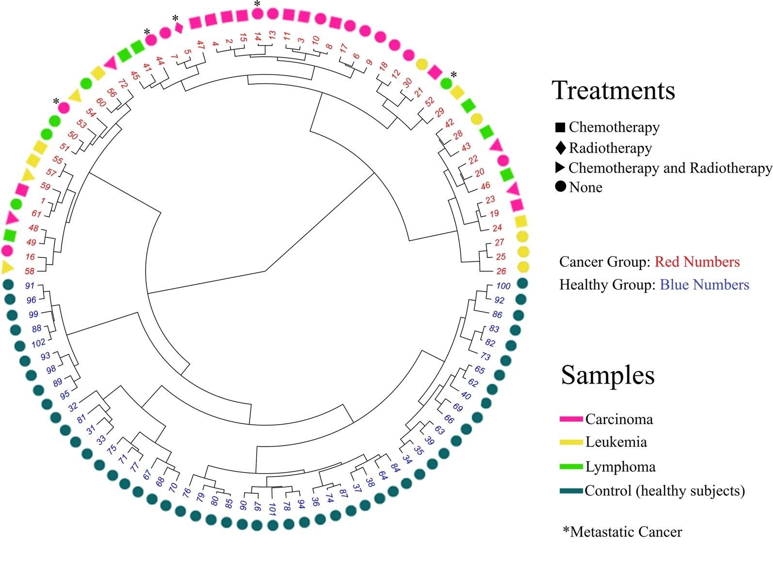 Cerumenograma: uma nova fronteira na diagnóstico de câncer em humanos